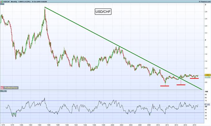 Largo USD/CHF buscando ruptura de triángulo ascendente