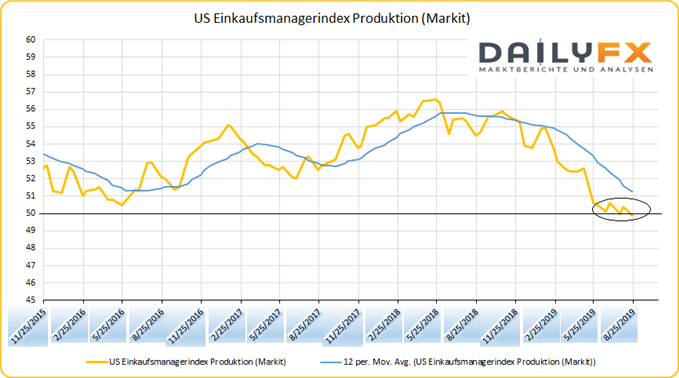 US Einkaufsmanagerindex Produktion