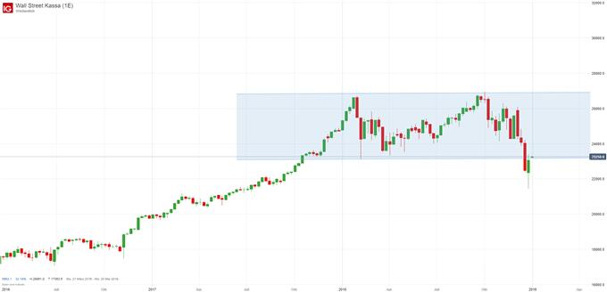 Dow Jones Index Chartanalyse auf Wochenbasis