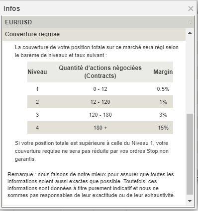 Comprendre la marge et l'effet de levier sur le Forex