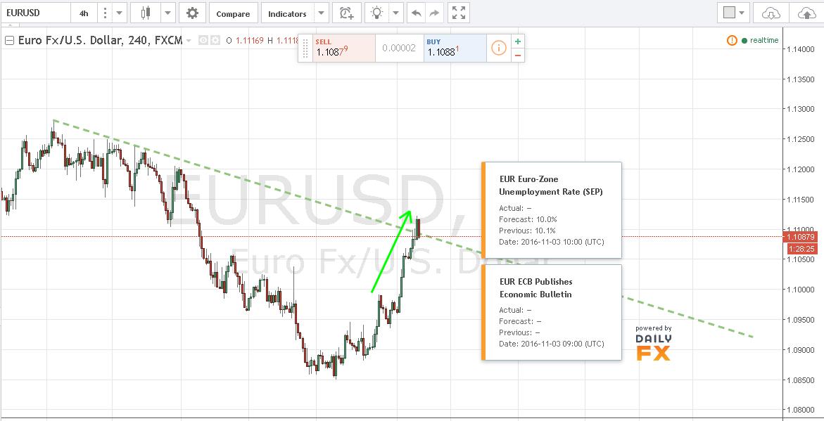 EURUSD se aleja levemente de los 1.11000 tras el FOMC