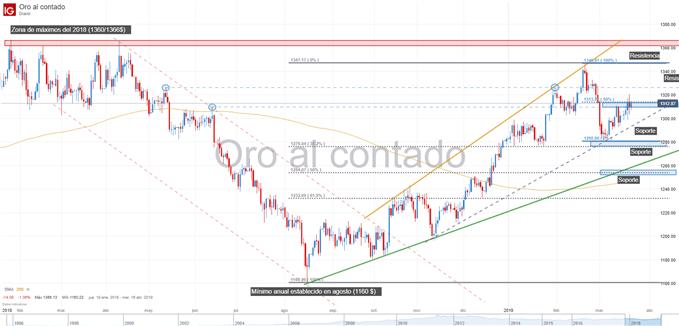 gráfico en el precio del oro