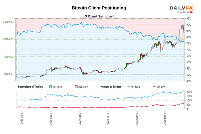 Short-Term Pullback in the Making?
