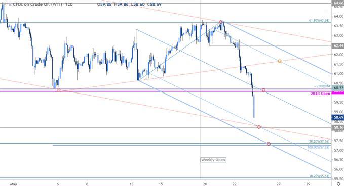 Oil Price Chart - Crude 120min - WTI