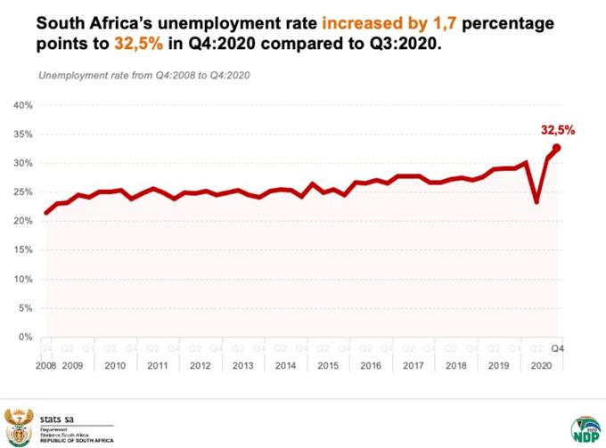 SA unemployment 2020 Q4