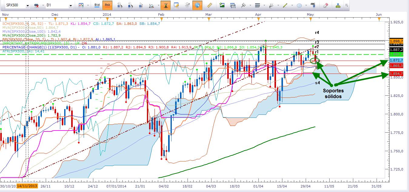 S&P500 con corrección a inicio de semana.