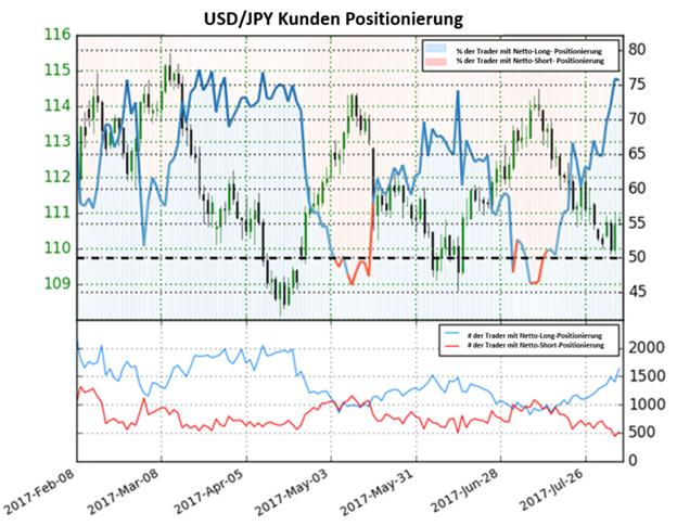 USD/JPY weiterhin unter Druck