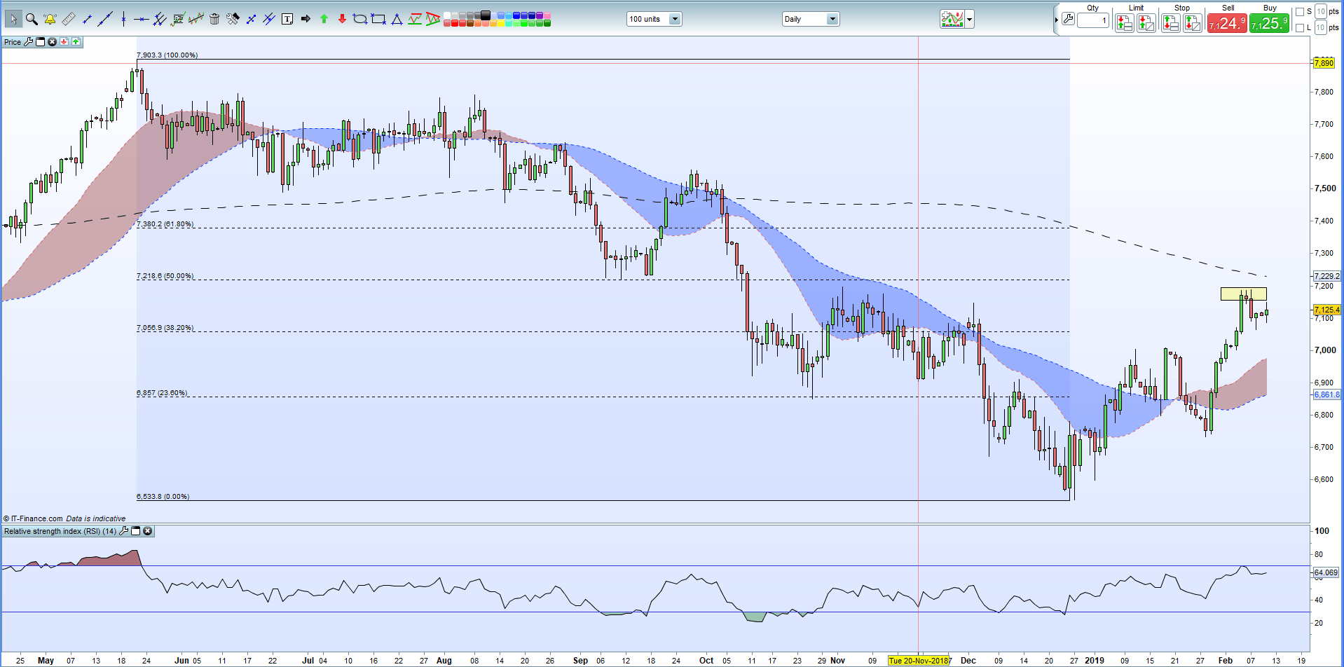FTSE 100 Daily Price Chart April 2018 February 11 2019