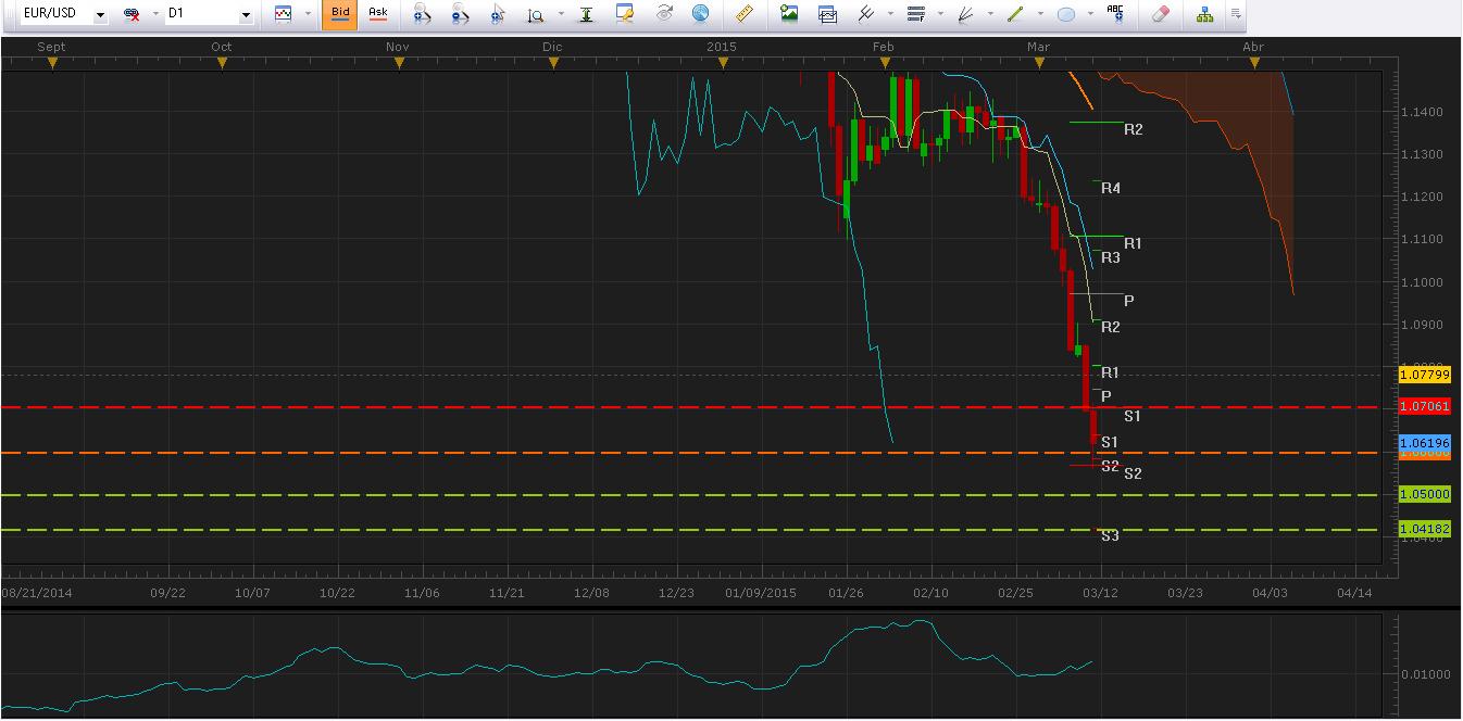 EUR/USD continúa depreciándose y rompe el nivel psicológico en $1.06000.