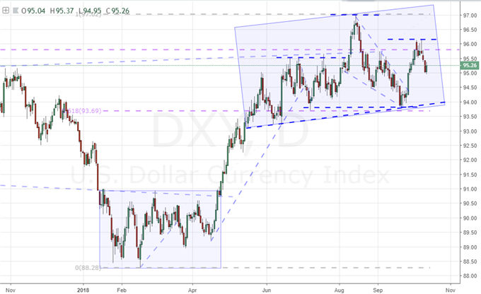 Dollar's Retreat Adds Considerable Weight to a Five-Month Reversal Pattern