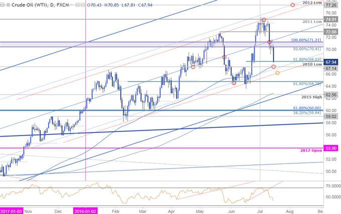 Crude Daily Price Chart