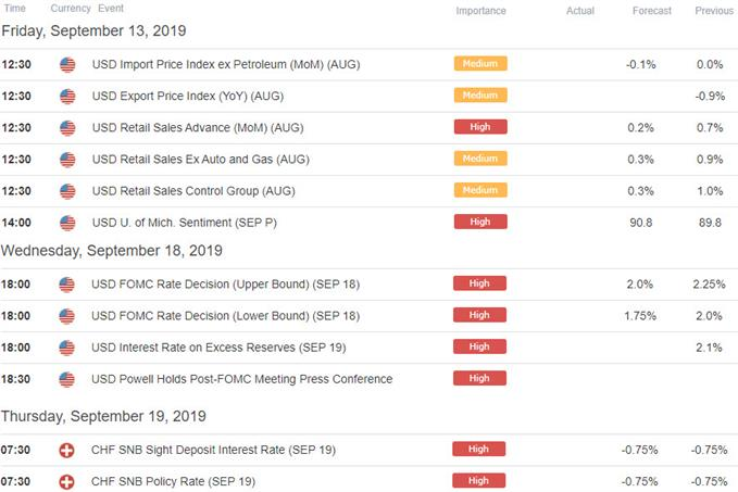 US / Swiss Data Releases - USD/CHF Economic Calendar