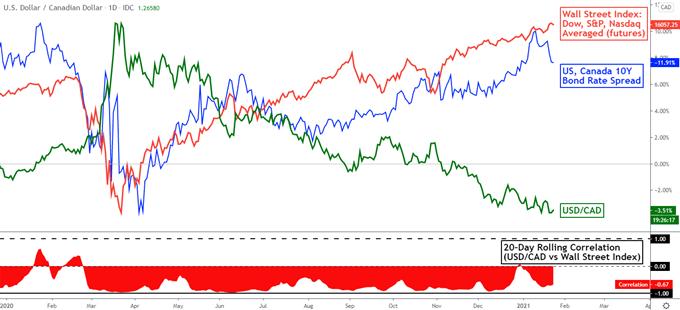 Kanada Doları Tahmini: Önümüzdeki Hafta Yoğun, GSYİH, Fed, IMF, Kazanç Sezonu