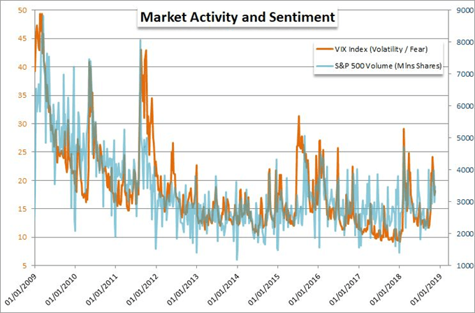 What Will Liquidity This Week Do for S&P 500, Dollar, Oil Trends?
