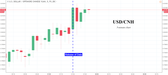 USD/CNH Spikes After Soft Chinese Data, Trade War News in Focus