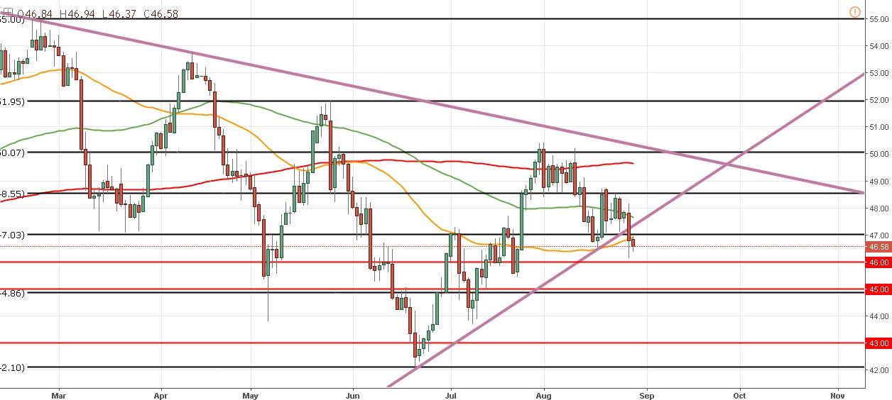 El precio del petróleo confirma el breakout bajista y espera datos macro