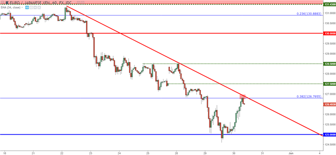 eurjpy eur/jpy hourly chart