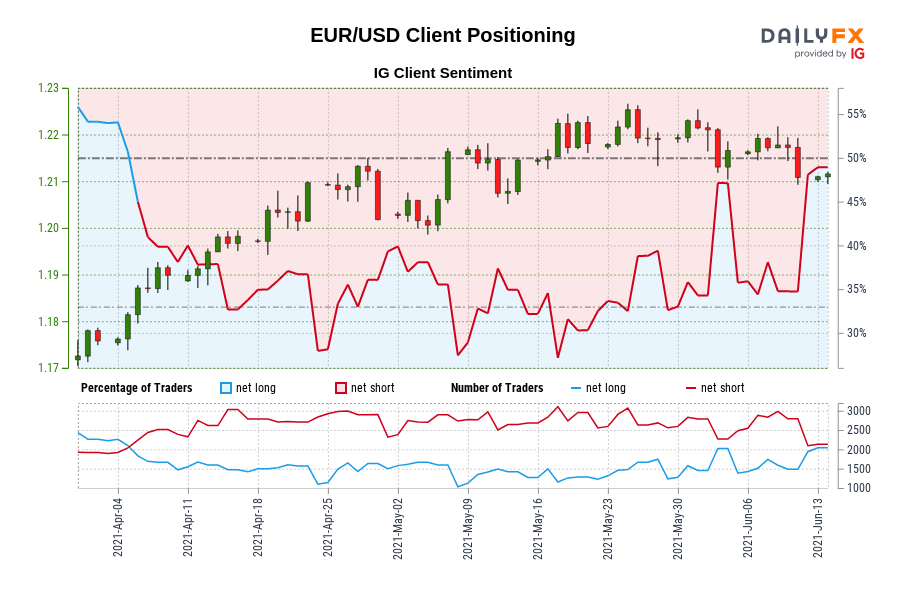 Our data shows traders are now net-long EUR/USD for the first time since Apr 06, 2021 when EUR/USD traded near 1.19.
