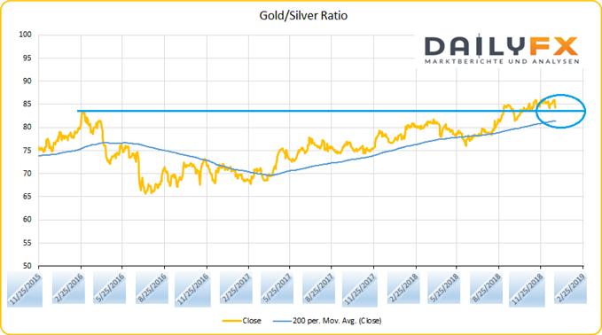 Gold Silber Ratio Chartanalyse auf Tagesschlusskursbasis
