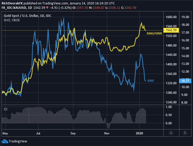 Chart of Gold Volatility XAU Forecast