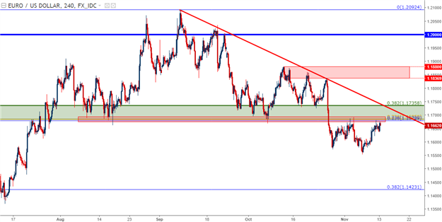 U.S. Dollar Digs to Deeper Support, EUR/USD Tags Resistance