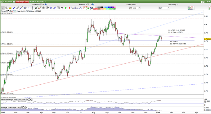 AUD/USD prices forecast daily chart