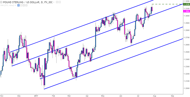 GBP/USD Technical Analysis: Cable Crumbles after Fresh 2017 Highs