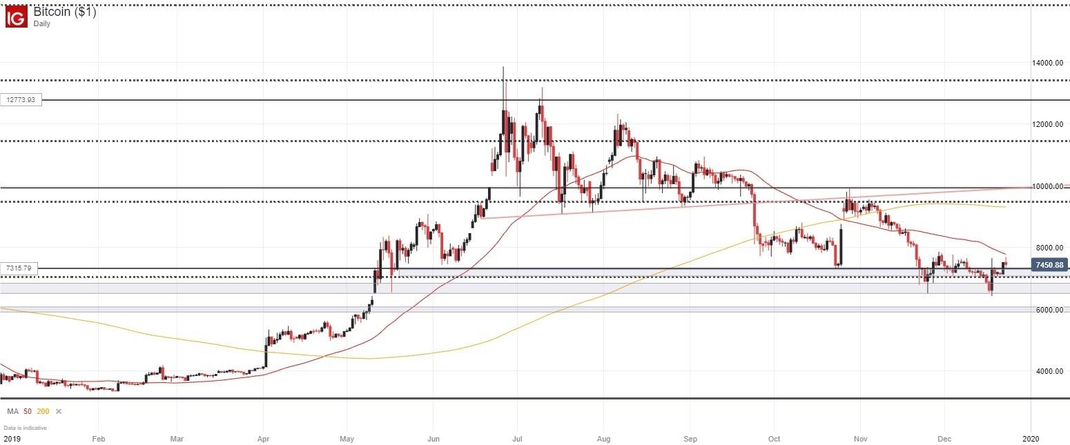 Bitcoin chart forecast
