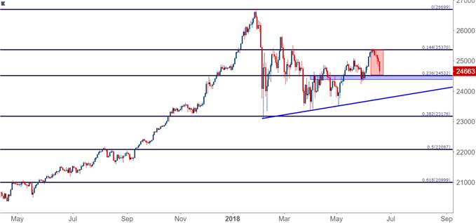 Dow Jones Industrial Average Daily Chart (based on CFD)
