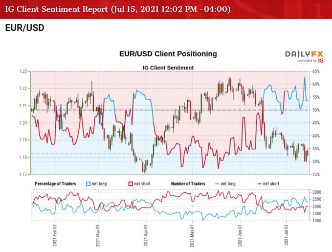 EUR/USD Hit with Hawkish Fed Rhetoric Ahead of US Retail Sales Report