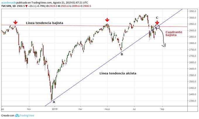 Índice S&P 500 en zona de ventas