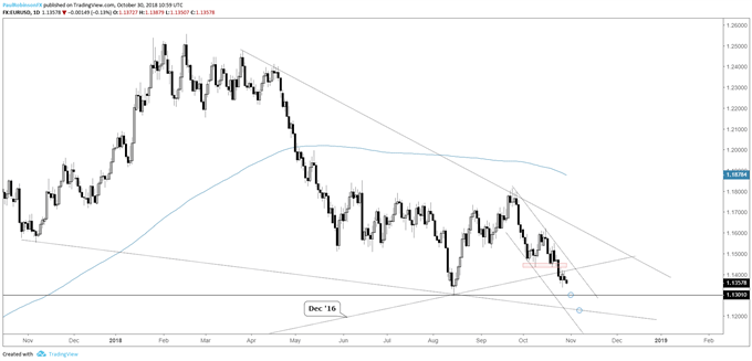 eurusd daily chart, August low coming up