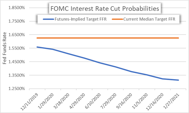 Chart of FOMC Interest Rate Cut Probabilities and US Dollar Outlook