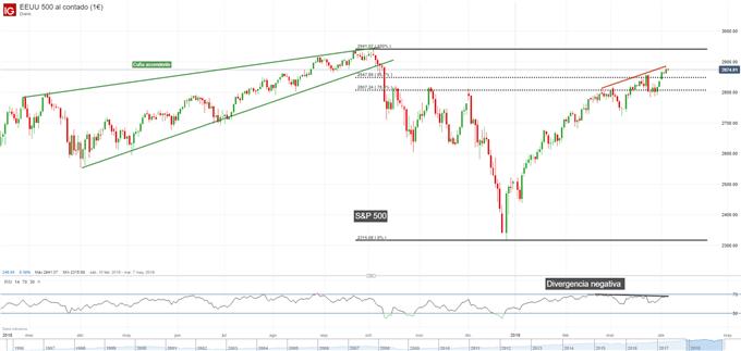 Gráfico diario S&P 500 - 04/04/2019