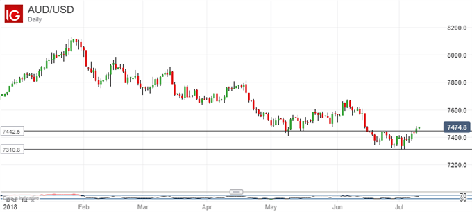 Australian Dollar Inches Lower After Business Confidence, China CPI