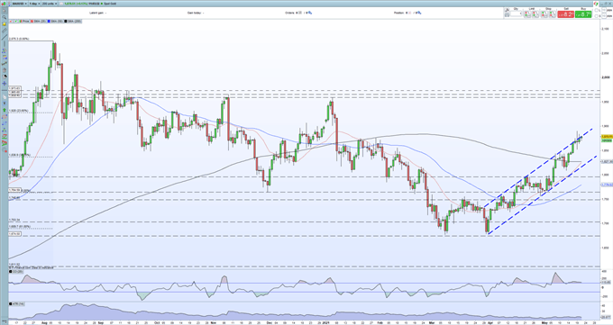 Gold Price Technical Outlook - Looking at a Topside Break of the Bullish Channel