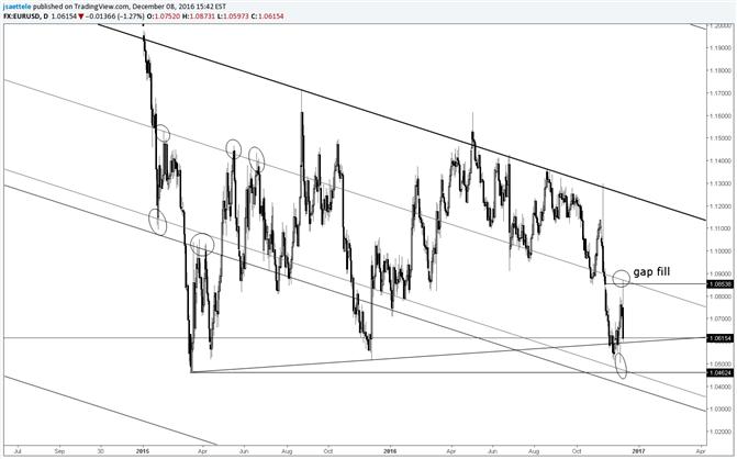 El disparo del EUR/USD salva la brecha antes de caer