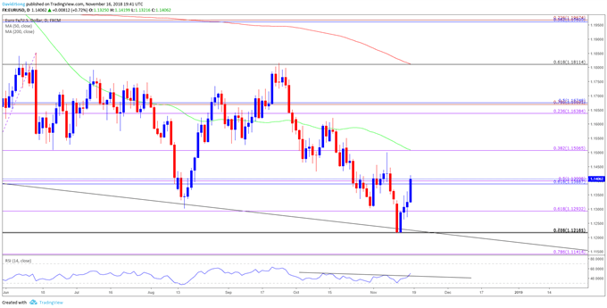 EUR/USD Rate Rebound Vulnerable to Dovish ECB Account