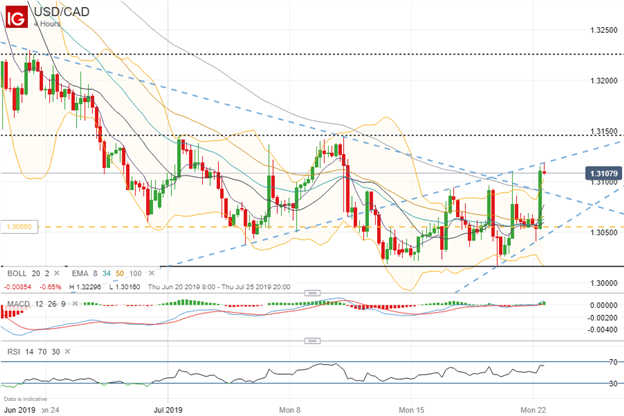USDCAD Rate Technical Analysis Chart