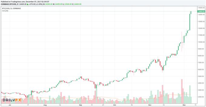 Bitcoin: Euphorie bleibt erhalten