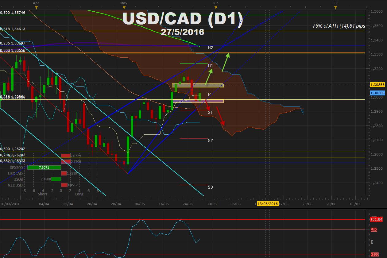 USDCAD prueba 1.2900 tras WTI alcanzar 50-00 y corrige sobre 1.300 post Yellen