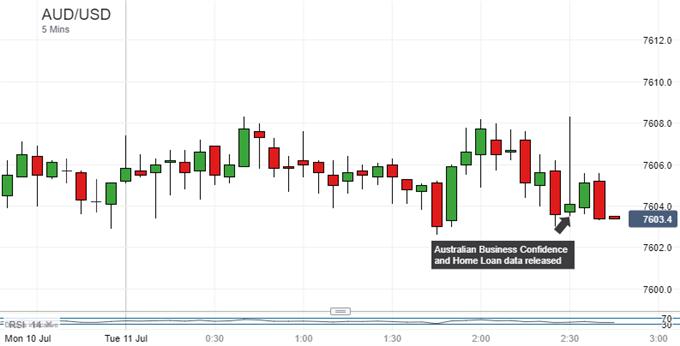 Australian Dollar Relaxed Despite NAB Confidence, Home Loan Gains