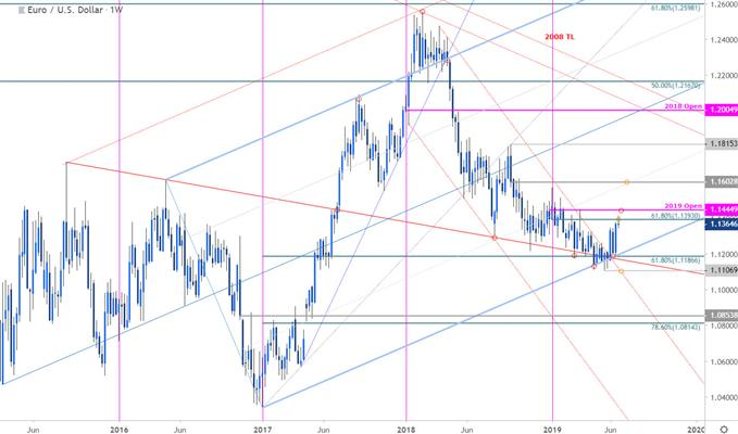 Euro Price Chart - EUR/USD Weekly - Euro vs US Dollar Technical Outlook