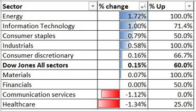 Hang Seng, ASX 200, Dow Jones ile Konut Verileri Ritimleri Olarak Ribaund Olabilir