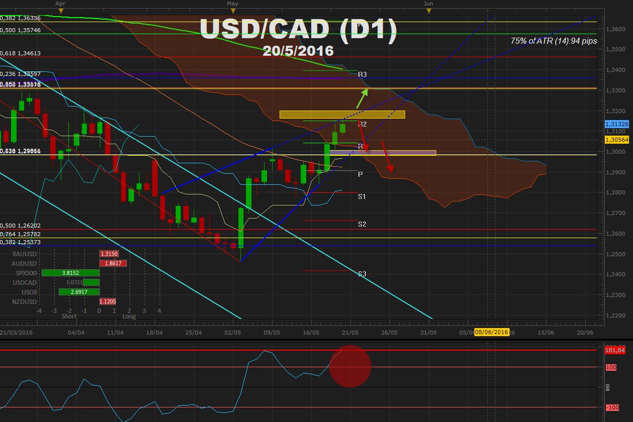 USDCAD +300 pips a pesar de IPC en Canadá y espera de decisión de tipos del BoC