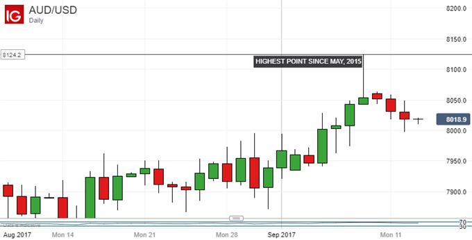 Australian Dollar Up As Consumer Confidence Climbs, Job Data Loom