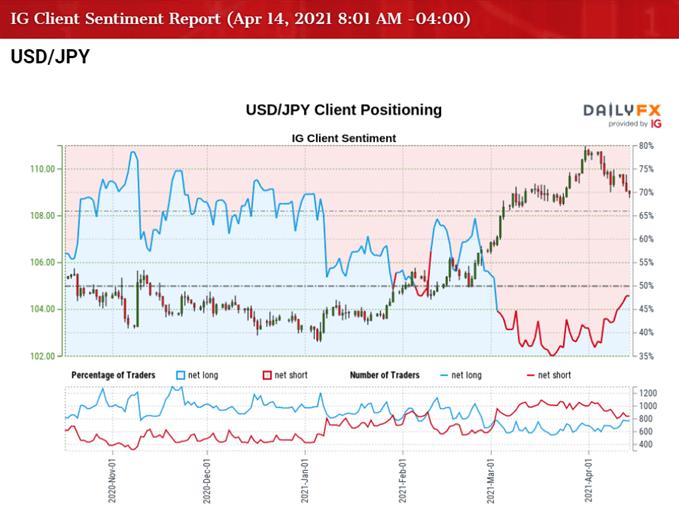 USD / JPY oranı için IG Müşteri Duyarlılığının resmi