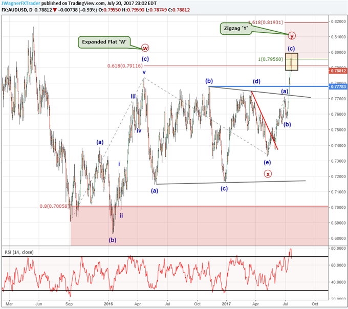 AUD/USD Catches Highest Price in 2 Years; What's Next?