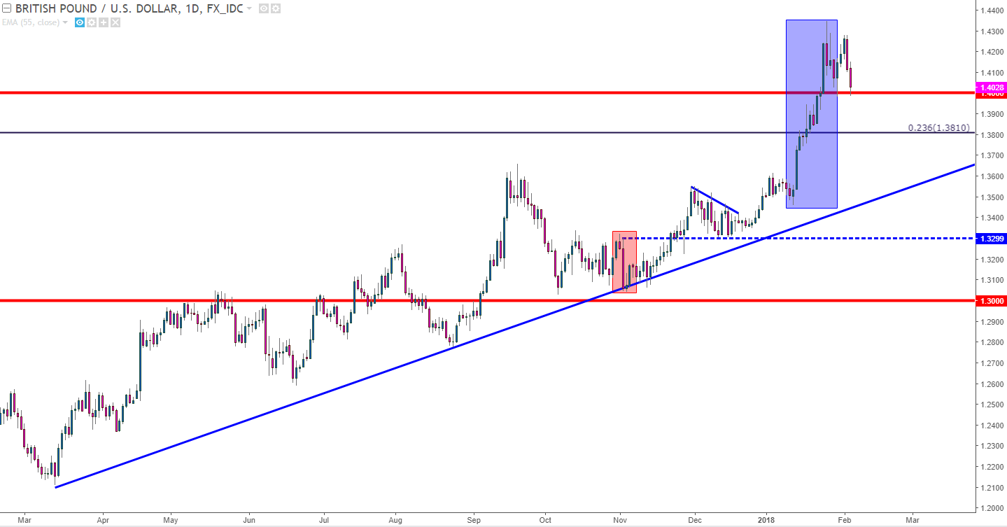 Gbpusd back to 14000 as super thursday looms large gbpusd daily chart nvjuhfo Images