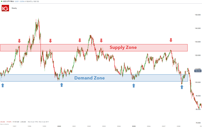 Supply and demand trading using zones